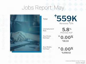 Jobs Report 2021