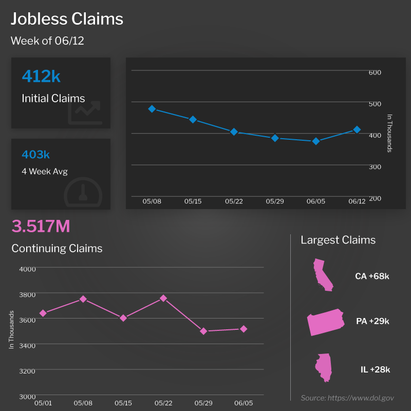 Jobless Claims 2021 June
