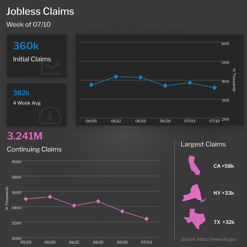 Jobless Claims 7-10-21