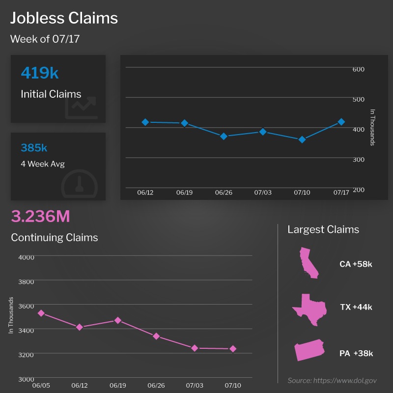 Jobless Claims Chart 7-21-21